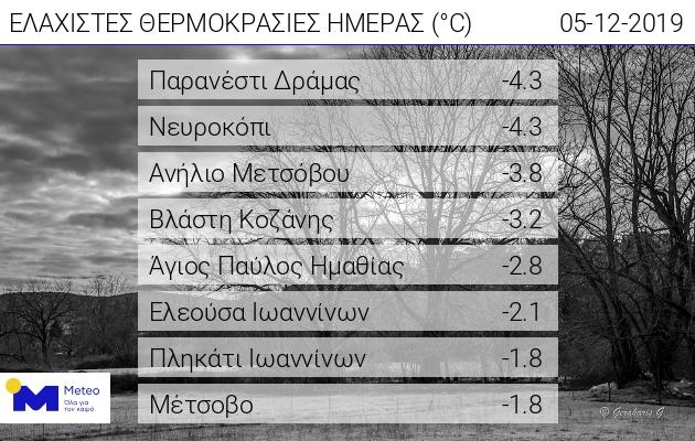 Στα λευκά η Βόρεια Ελλάδα - Κάτω από το μηδέν οι θερμοκρασίες
