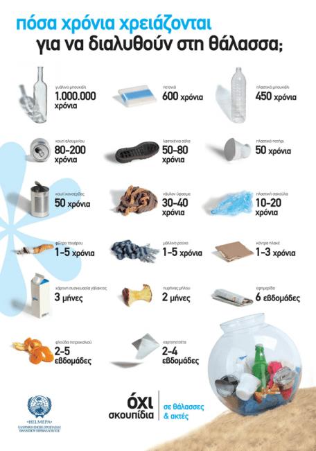 Μπορούμε χωρίς πλαστικά μιας χρήσης - Σκέψου αλλιώς